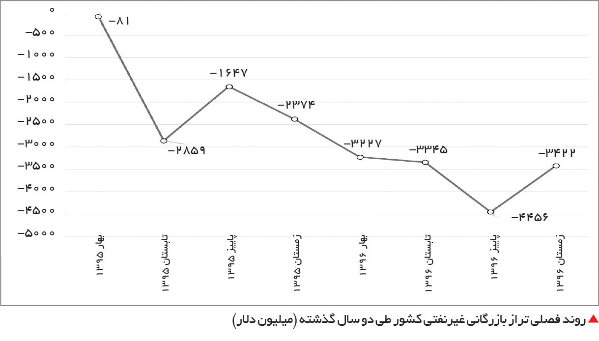 تجارت- فردا-  روند فصلی تراز بازرگانی غیرنفتی کشور طی دو سال گذشته (میلیون دلار)