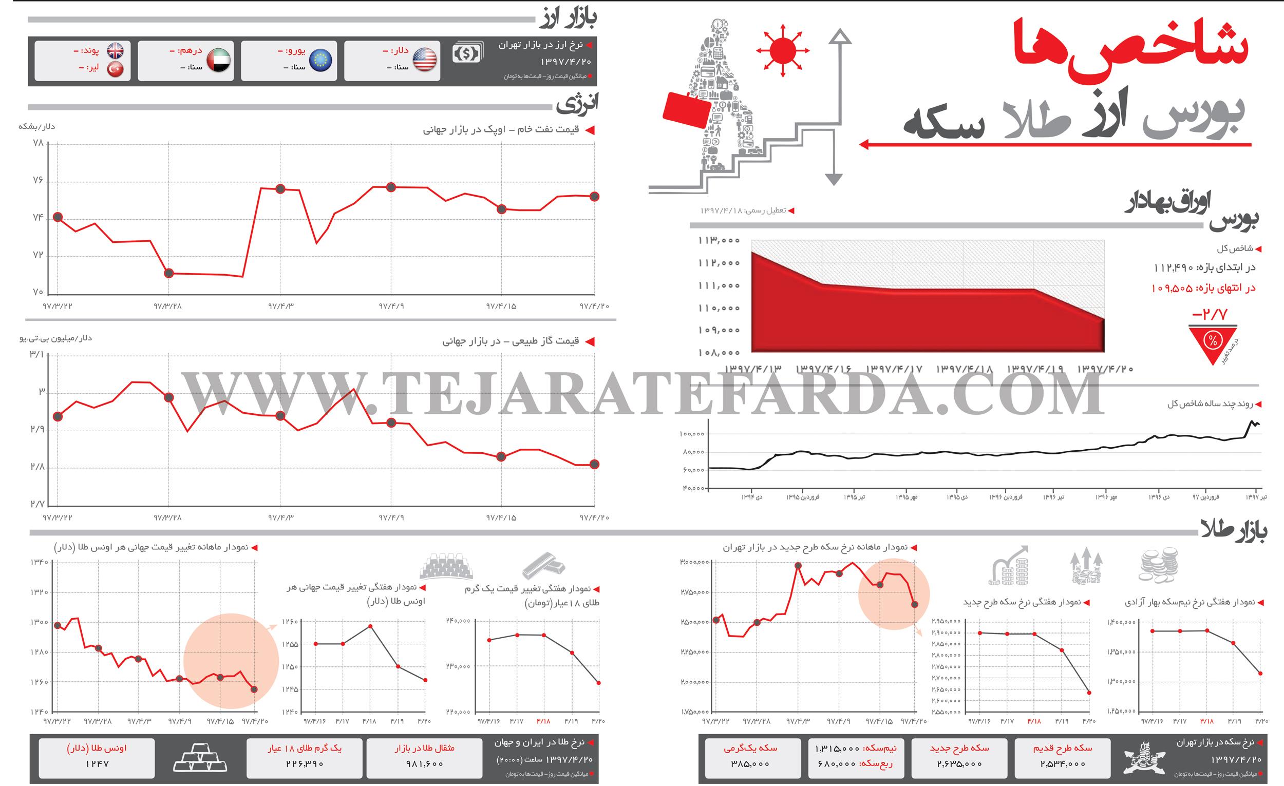 تجارت فردا- اینفوگرافیک- شاخصهای اقتصادی (276)