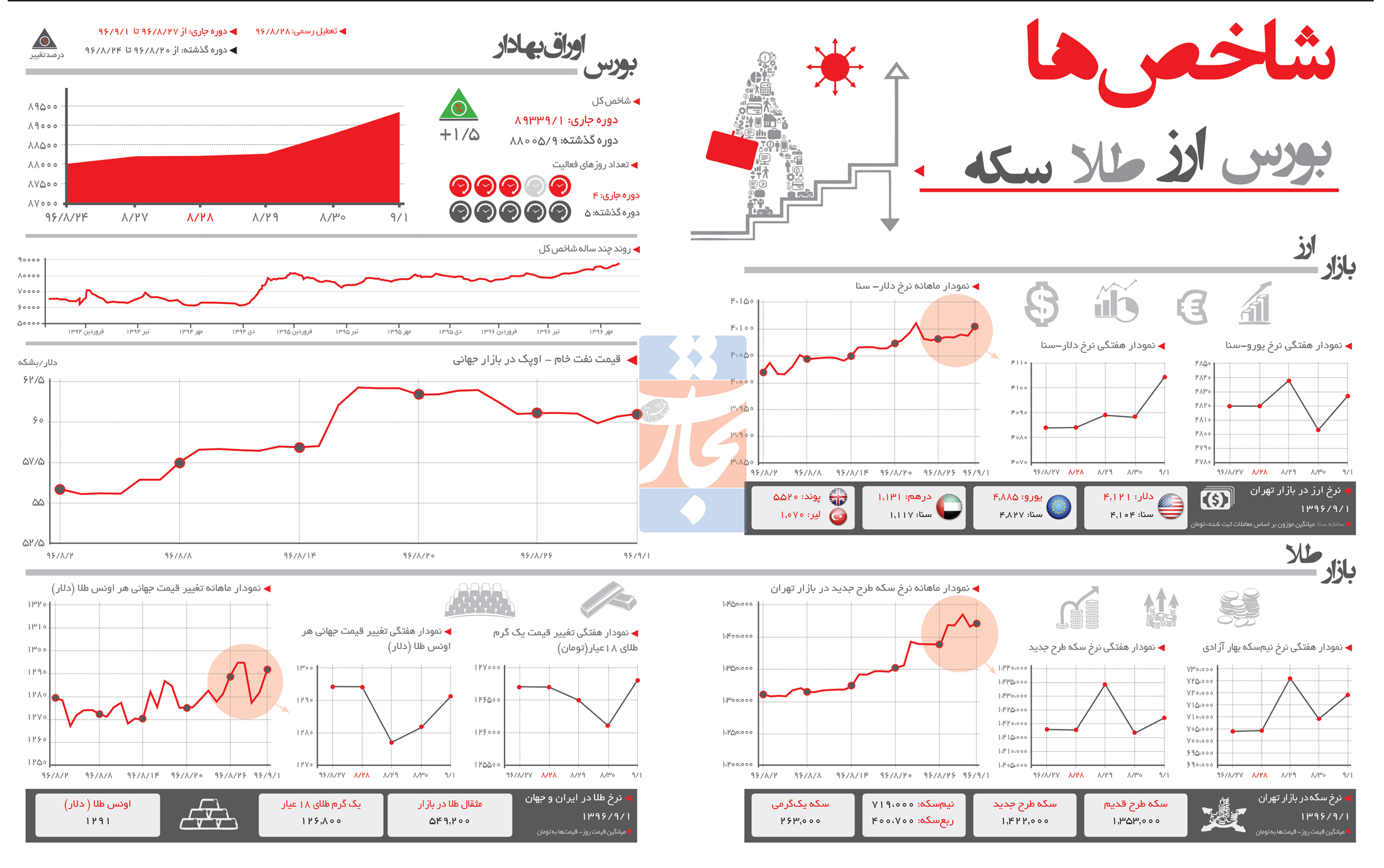 تجارت فردا- اینفوگرافیک- شاخصهای اقتصادی