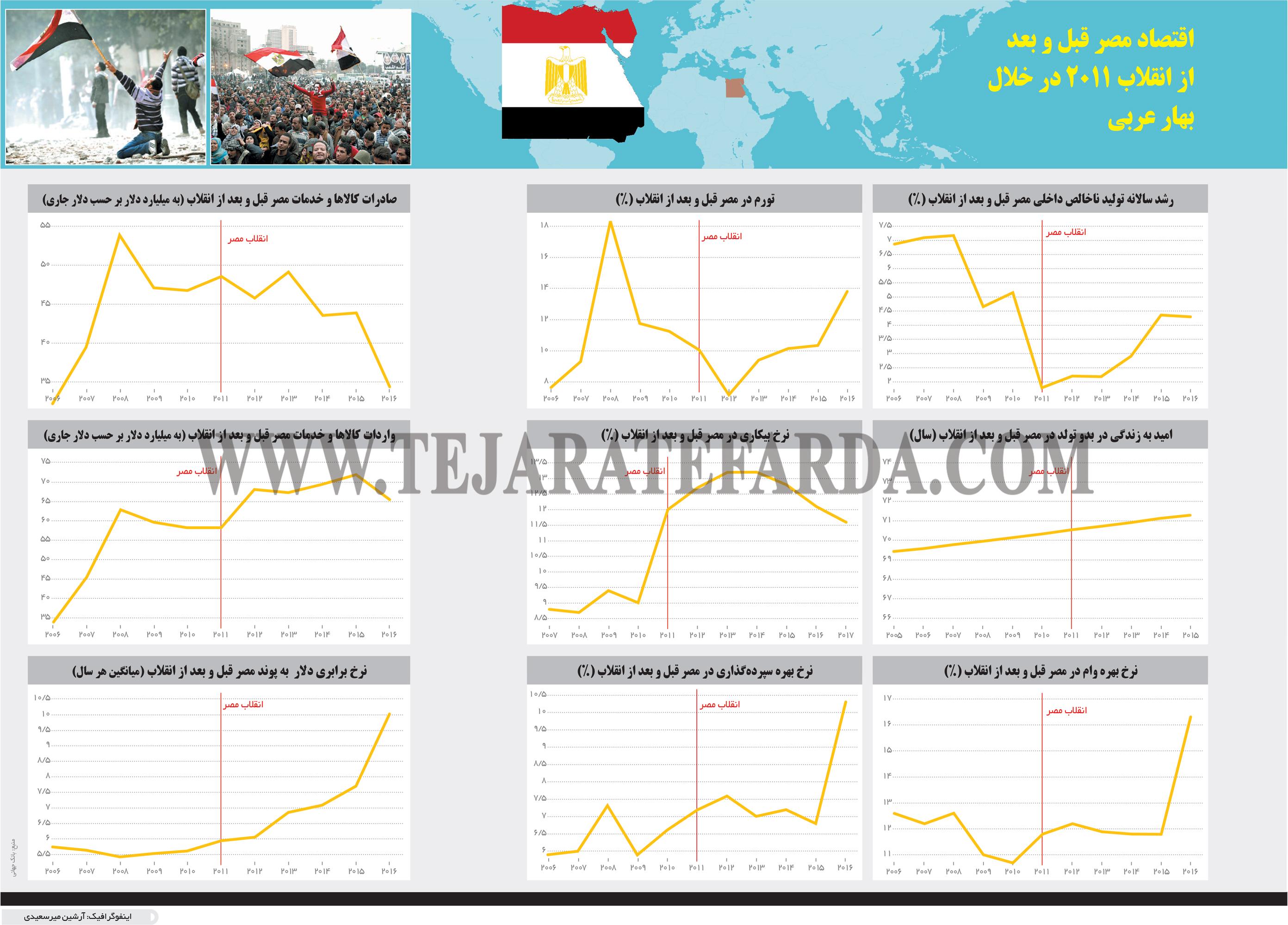 تجارت- فردا- اقتصاد مصر قبل و بعد از انقلاب 2011 در خلال بهار عربی