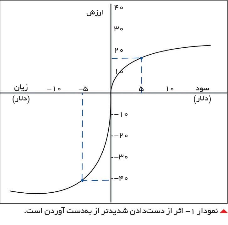 تجارت- فردا- نمودار -1 اثر از دستدادن شدیدتر از بهدست آوردن است.