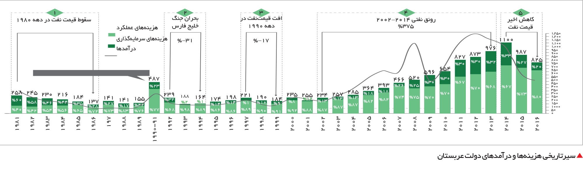تجارت- فردا-  سیرتاریخی هزینهها و درآمدهای دولت عربستان