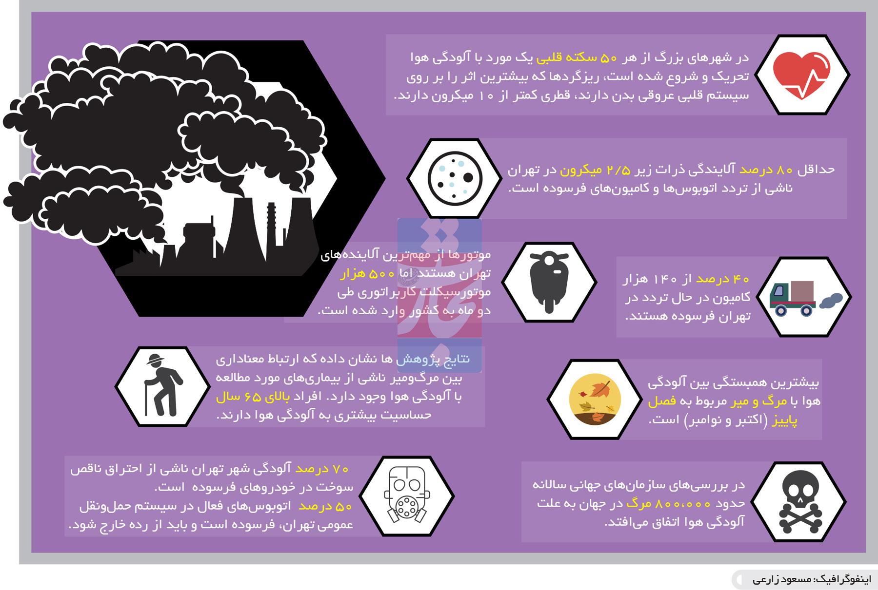 تجارت- فردا- آلودگی هوا(اینفوگرافیک)