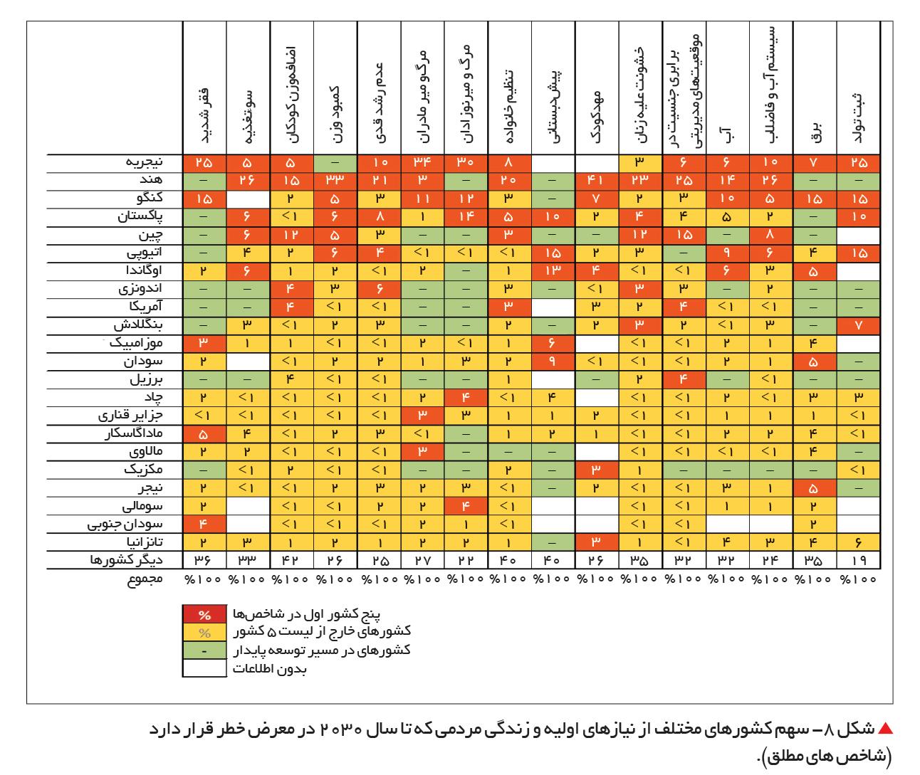 تجارت- فردا-  شکل 8- سهم کشورهای مختلف از نیازهای اولیه و زندگی مردمی که تا سال 2030 در معرض خطر قرار دارد  (شاخص های مطلق).