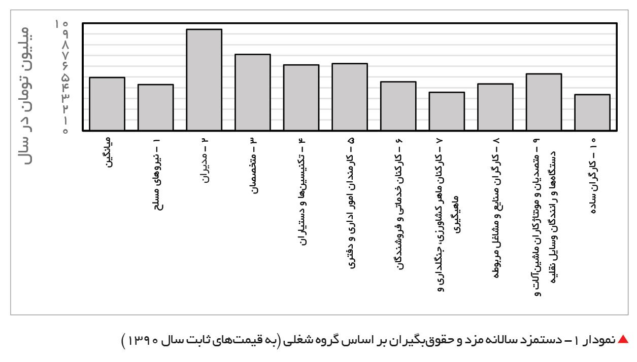 تجارت فردا- دستمزد سالانه مزد و حقوقبگیران
