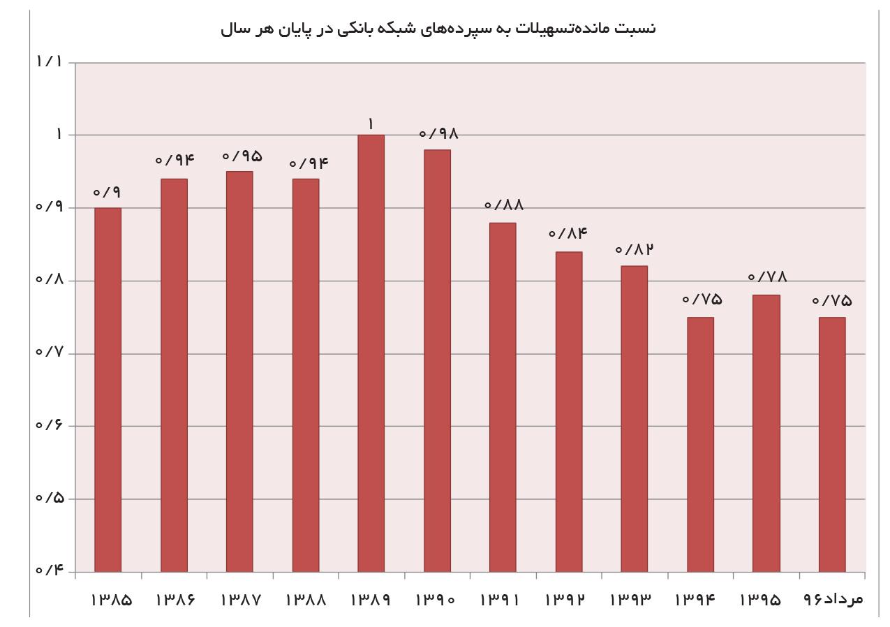 تجارت فردا- نسبت ماندهتسهیلات به سپردههای شبکه بانکی در پایان هر سال
