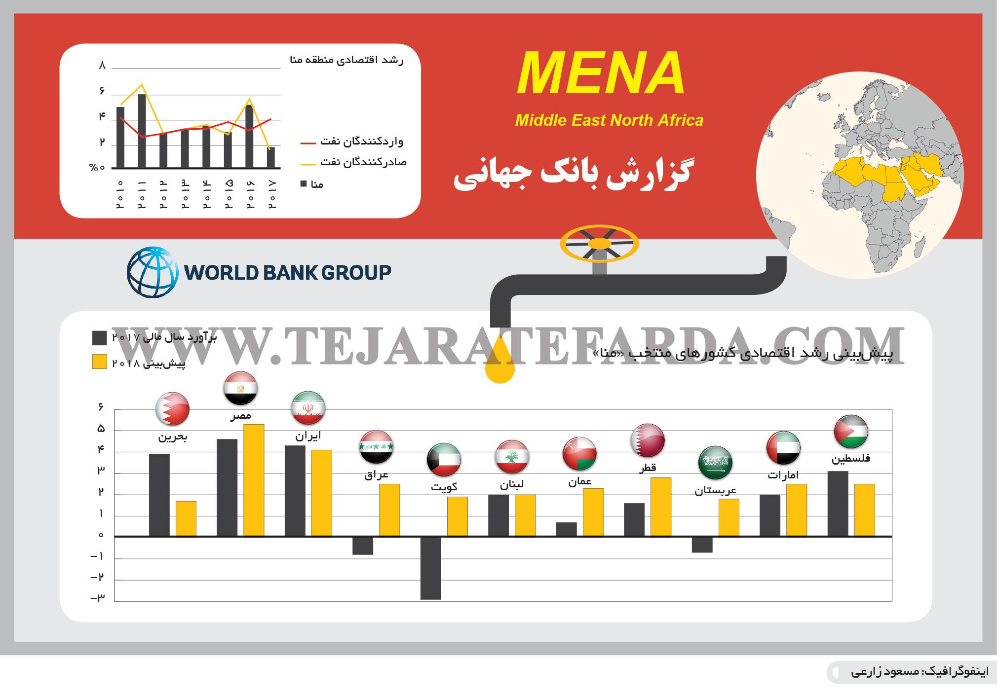 تجارت- فردا- گزارش بانک جهانی(اینفوگرافیک)
