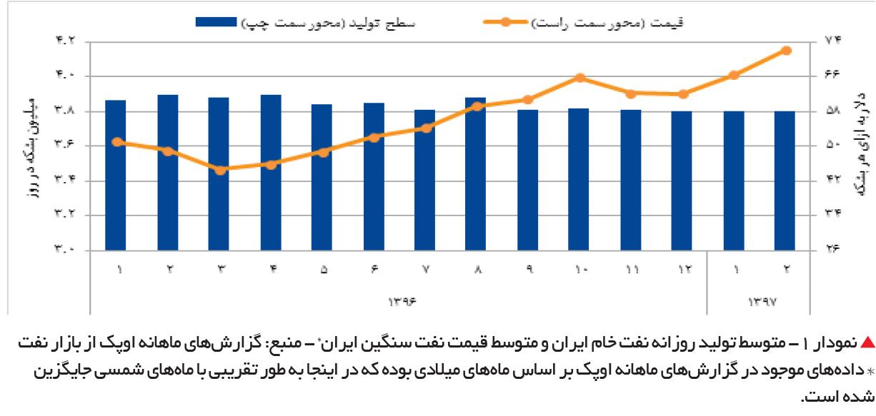 تجارت فردا-   نمودار 1- متوسط تولید روزانه نفت خام ایران و متوسط قیمت نفت سنگین ایران