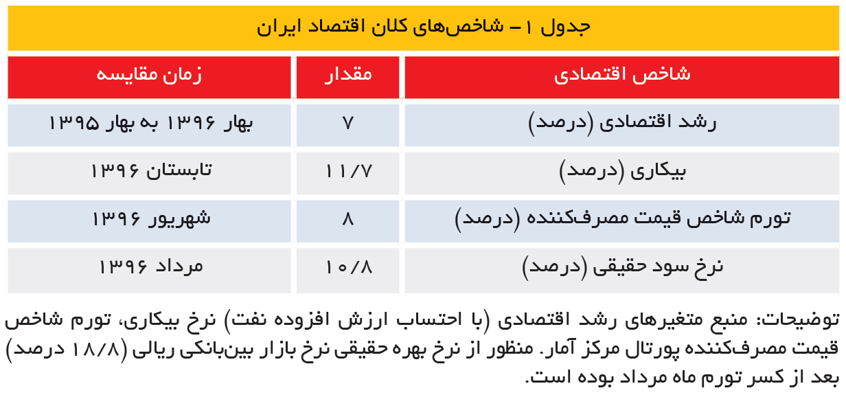 تجارت فردا- شاخصهای کلان اقتصاد ایران