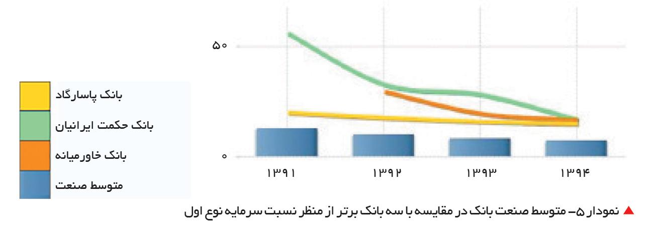تجارت- فردا-   نمودار 5- متوسط صنعت بانک در مقایسه با سه بانک برتر از منظر نسبت سرمایه نوع اول