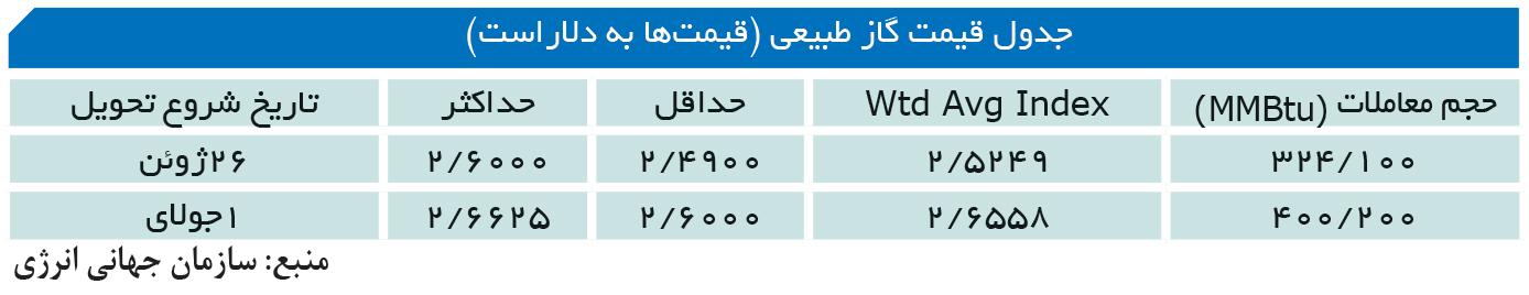 تجارت- فردا-  جدول قیمت گاز طبیعی (قیمتها به دلاراست)