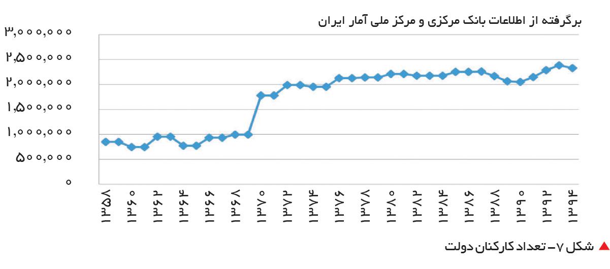 تجارت فردا-  شکل 7- تعداد کارکنان دولت
