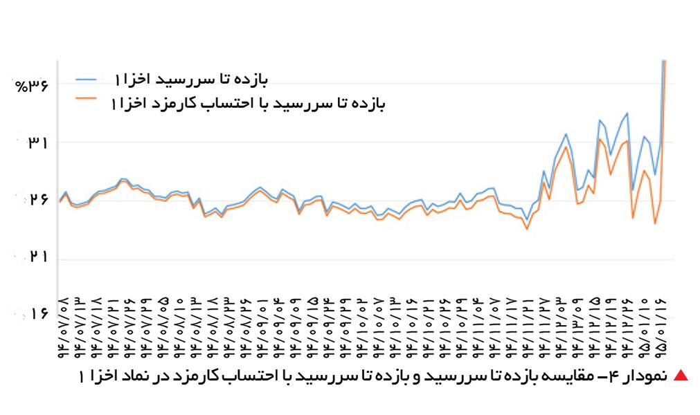 تجارت- فردا-   نمودار 4- مقایسه بازده تا سررسید و بازده تا سررسید با احتساب کارمزد در نماد اخزا 1