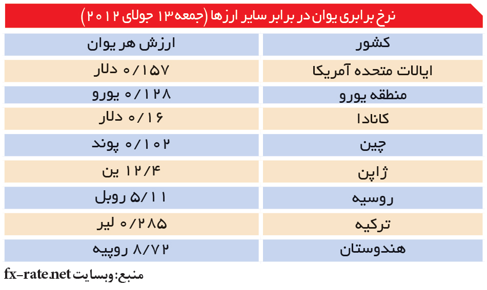تجارت- فردا- نرخ برابری یوان در برابر سایر ارزها (جمعه 13 جولای 2012)