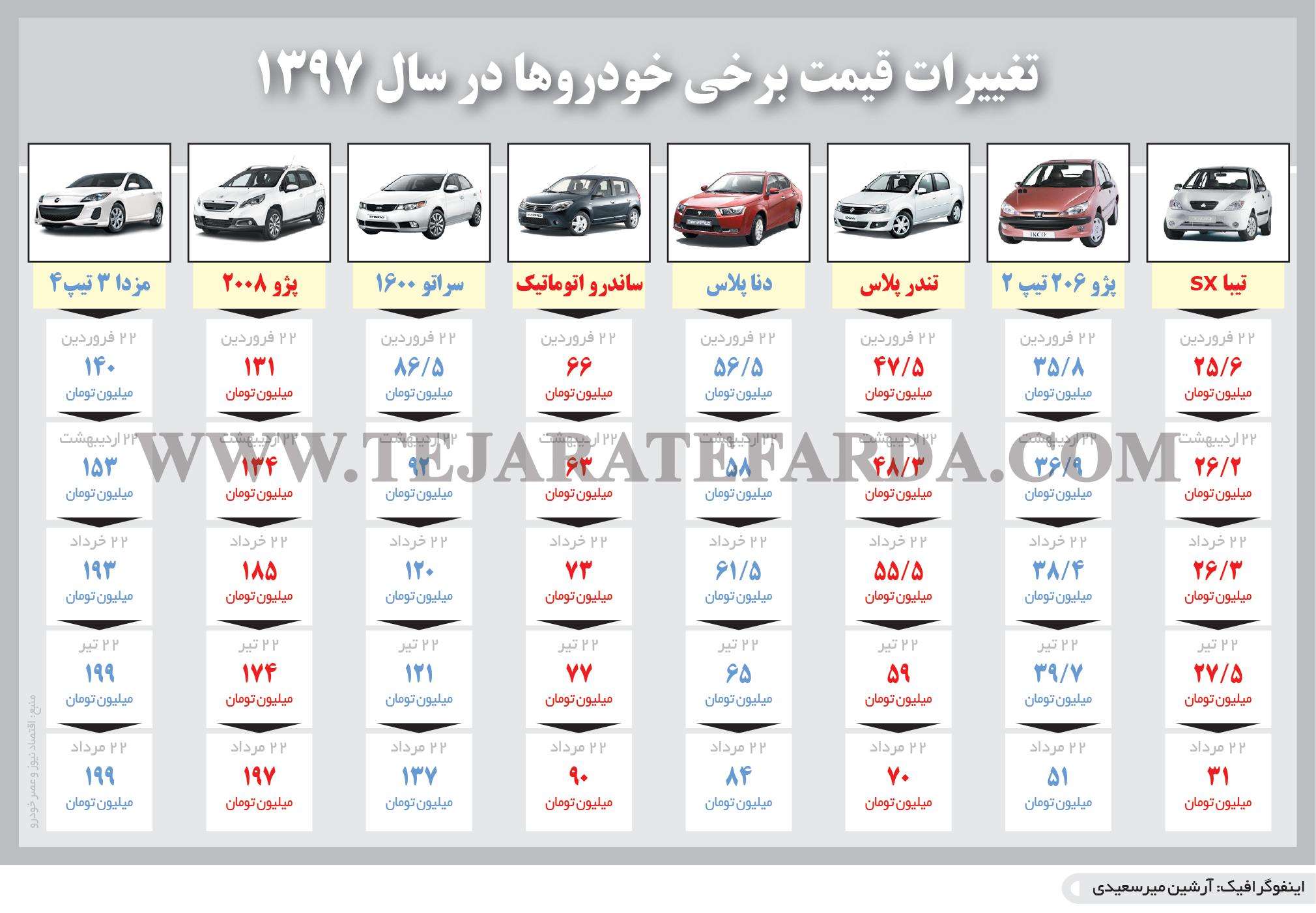 تجارت- فردا- تغییرات قیمت برخی خودروها در سال 1397(اینفوگرافیک)