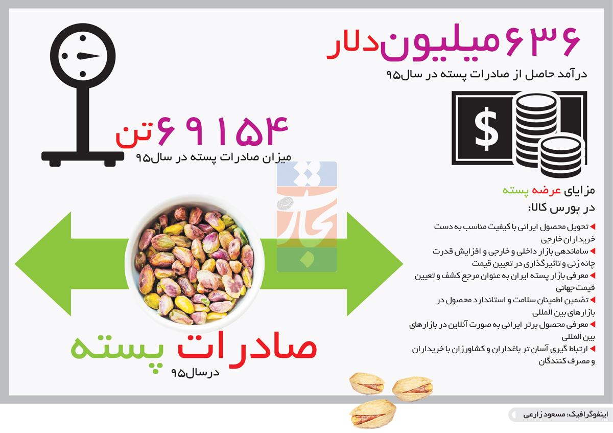 تجارت- فردا- صادرات پسته