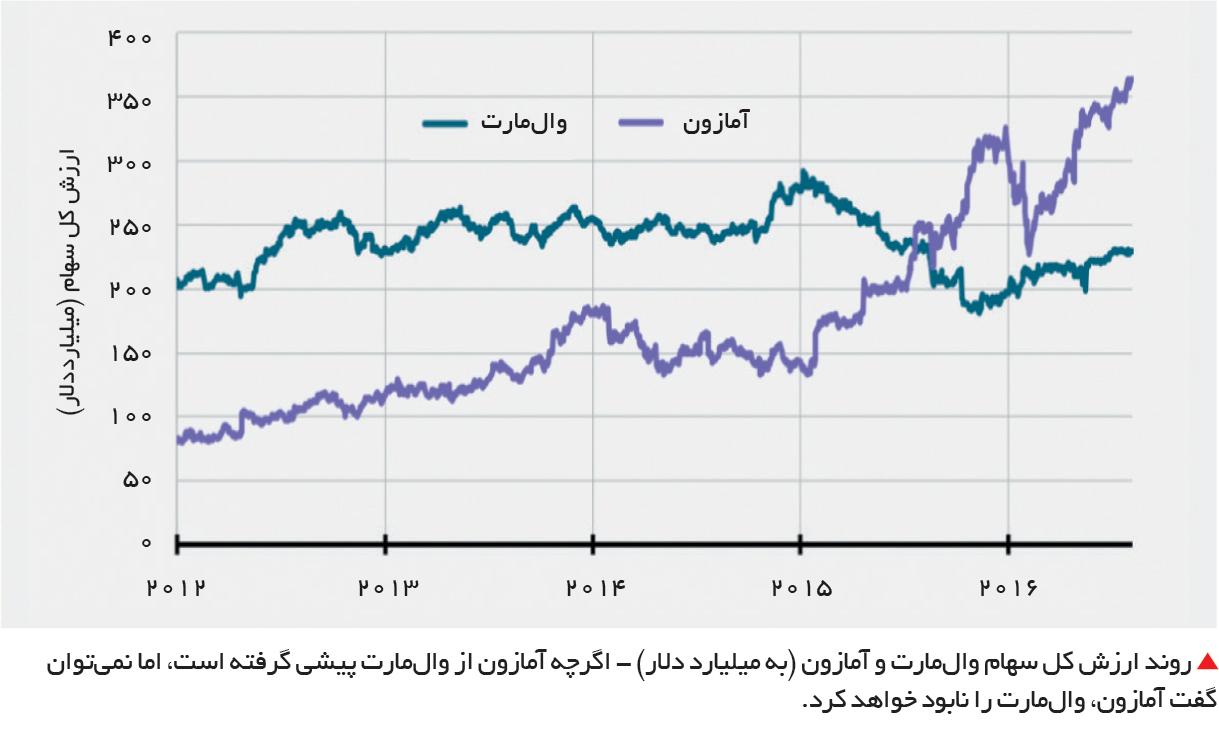 تجارت فردا-روند ارزش کل سهام والمارت و آمازون (به میلیارد دلار)
