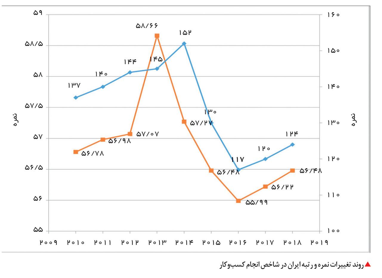 تجارت- فردا-  روند تغییرات نمره و رتبه ایران در شاخص انجام کسبوکار