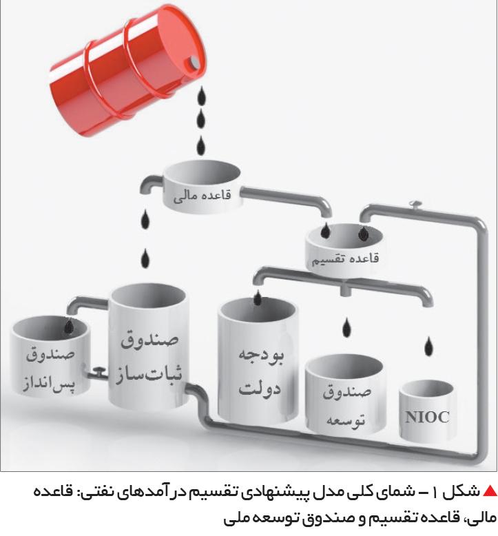 تجارت فردا-  شمای کلی مدل پیشنهادی تقسیم درآمدهای نفتی: قاعده مالی، قاعده تقسیم و صندوق توسعه ملی
