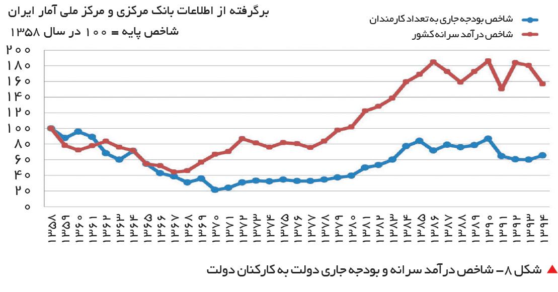 تجارت فردا-  شکل 8- شاخص درآمد سرانه و بودجه جاری دولت به کارکنان دولت