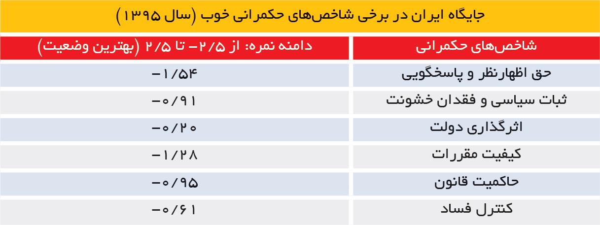 تجارت فردا-جایگاه ایران در برخی شاخصهای حکمرانی خوب (سال 1395)