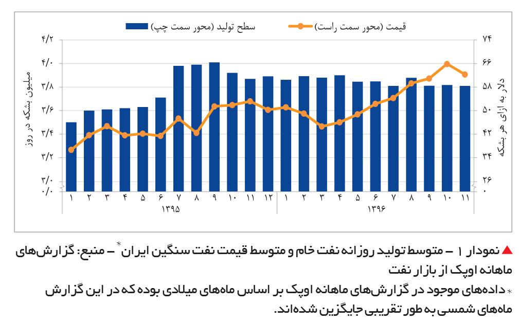 تجارت فردا-  متوسط تولید روزانه نفت خام و متوسط قیمت نفت سنگین ایران