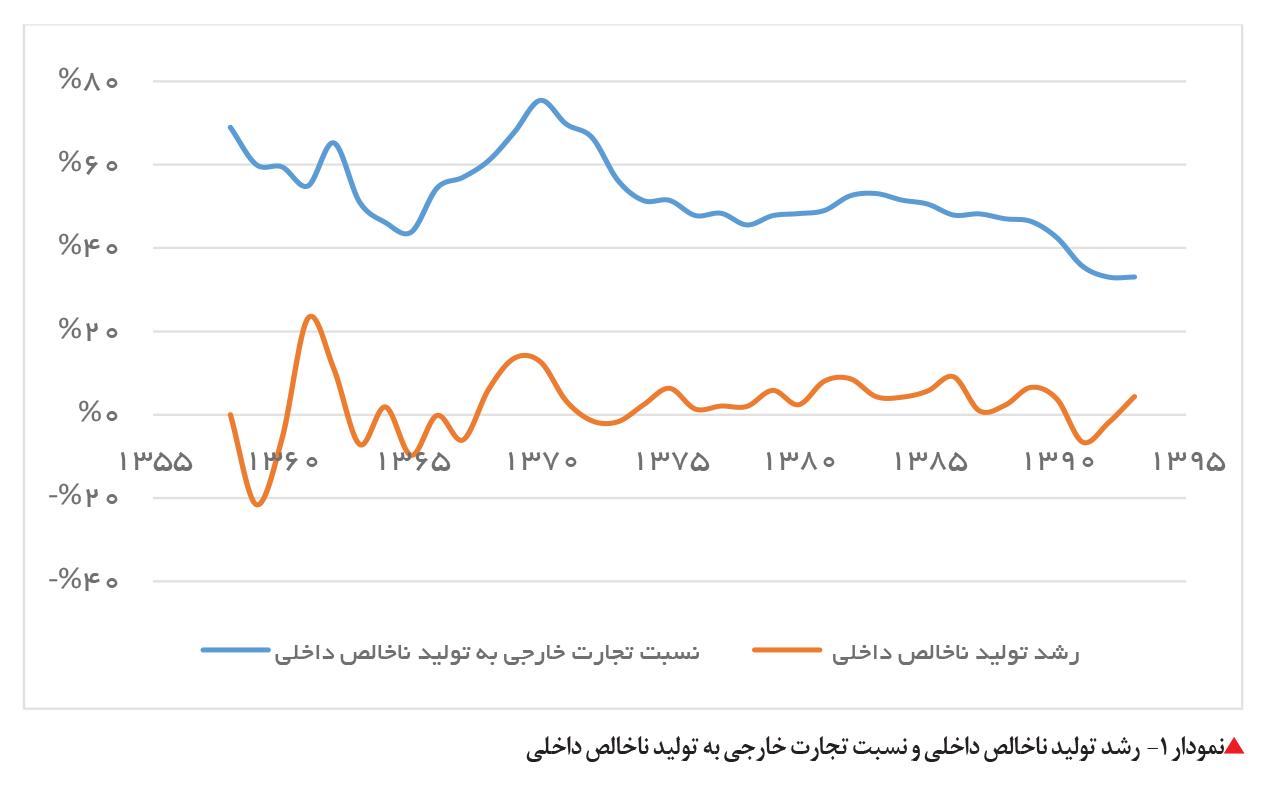 تجارت فردا- رشد تولید ناخالص داخلی و نسبت تجارت خارجی به تولید ناخالص داخلی