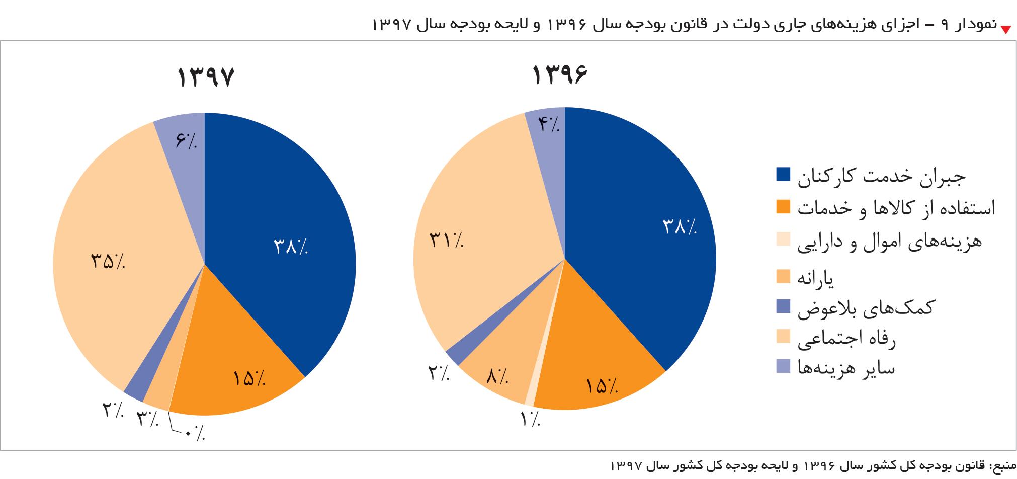 تجارت- فردا-  نمودار ۹ - اجزای هزینههای جاری دولت در قانون بودجه سال ۱۳۹۶ و لایحه بودجه سال 1397