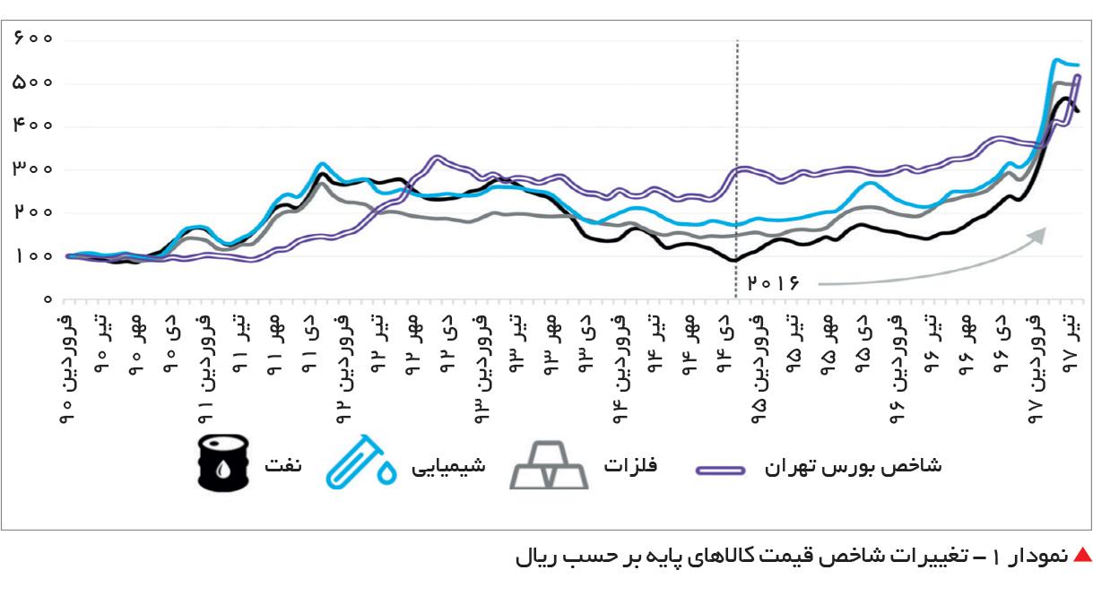 تجارت فردا-  نمودار 1 - تغییرات شاخص قیمت کالاهای پایه بر حسب ریال