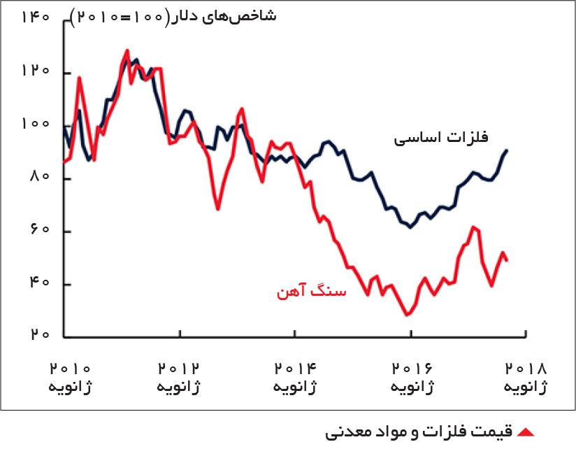 تجارت- فردا-  قیمت فلزات و مواد معدنی