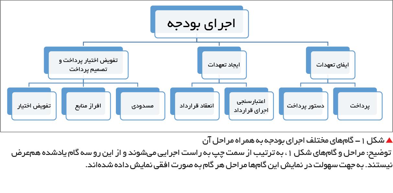 تجارت فردا-  شکل ۱- گامهای مختلف اجرای بودجه به همراه مراحل آن  توضیح: مراحل و گامهای شکل ۱، به ترتیب از سمت چپ به راست اجرایی میشوند و از این رو سه گام یادشده همعرض نیستند. به جهت سهولت در نمایش این گامها مراحل هر گام به صورت افقی نمایش داده شدهاند