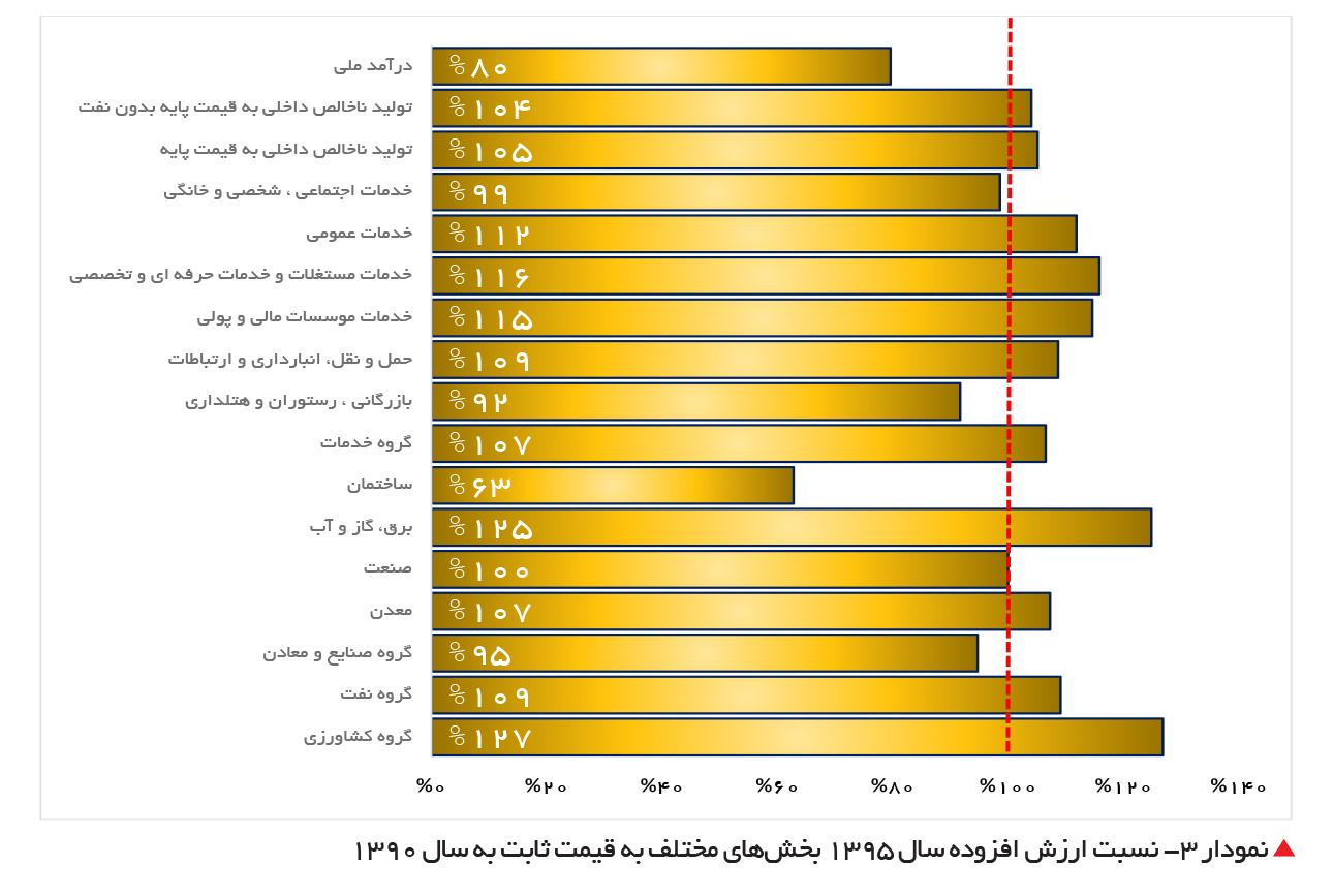 تجارت- فردا- نمودار 3- نسبت ارزش افزوده سال 1395 بخشهای مختلف به قیمت ثابت به سال 1390