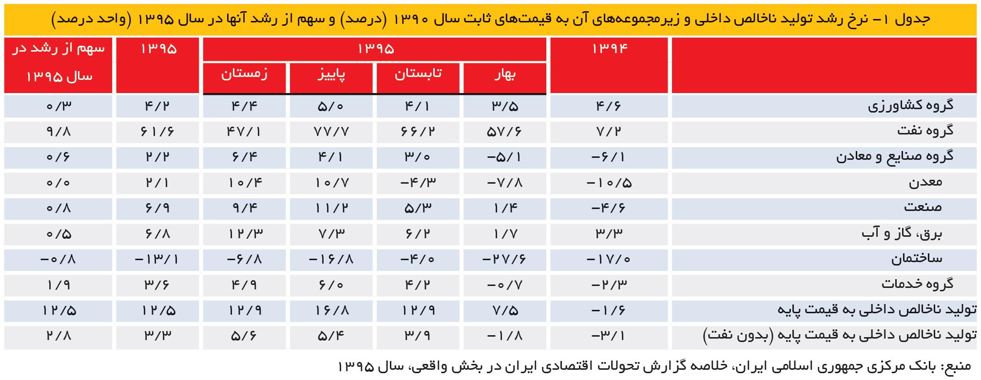 تجارت- فردا- جدول 1- نرخ رشد تولید ناخالص داخلی و زیرمجموعههای آن به قیمتهای ثابت سال 1390 (درصد) و سهم از رشد آنها در سال 1395 (واحد درصد)