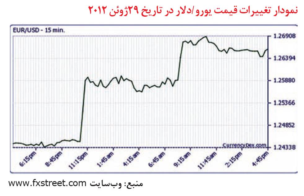 تجارت- فردا- نمودار تغییرات قیمت یورو /دلار در تاریخ 29ژوئن 2012