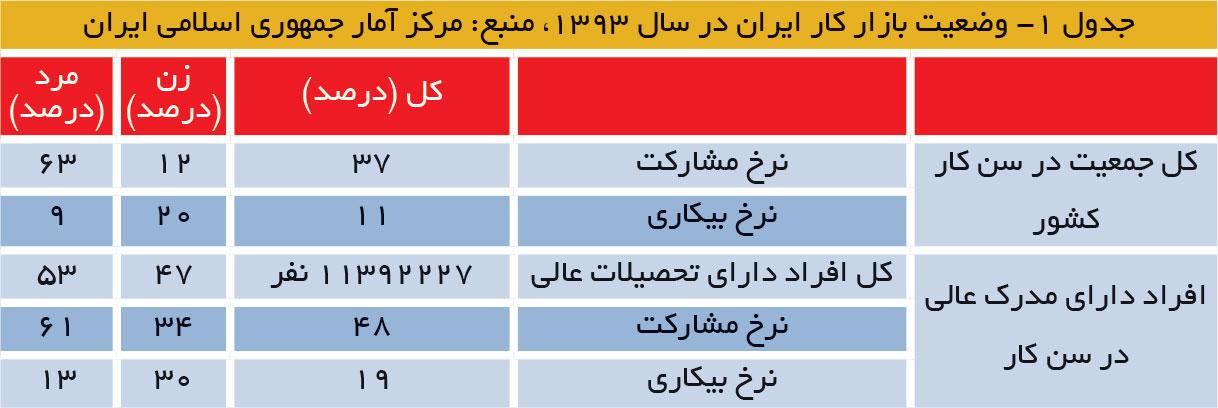 تجارت فردا- وضعیت بازار کار ایران