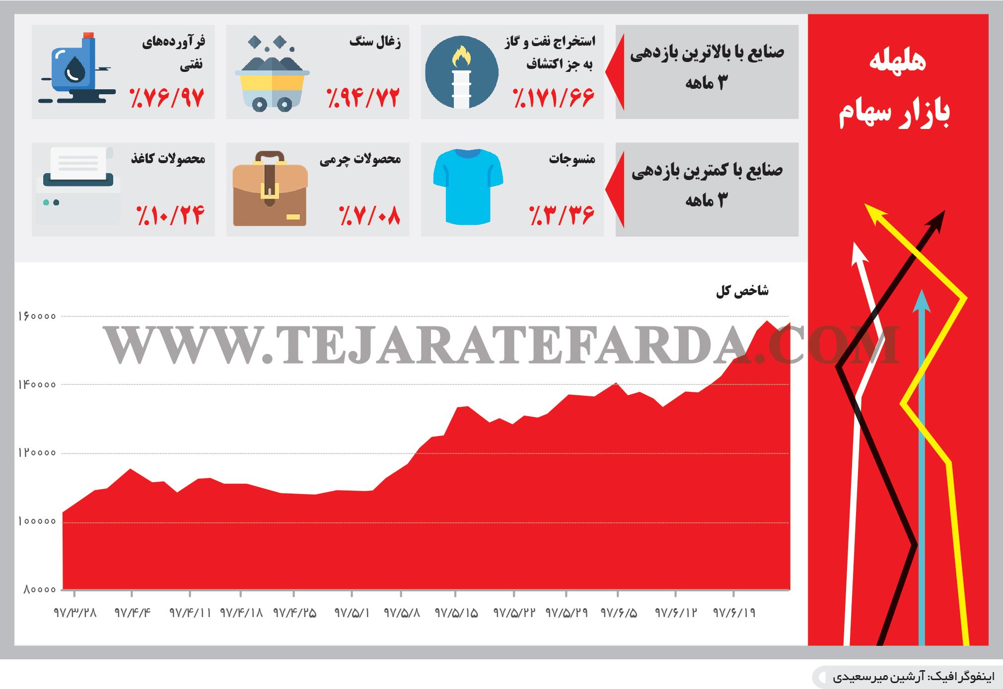 تجارت- فردا- هلهله  بازار سهام (اینفوگرافیک)