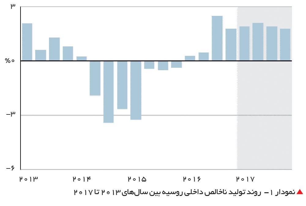 تجارت- فردا-  نمودار 1-  روند تولید ناخالص داخلی روسیه بین سالهای 2013 تا 2017