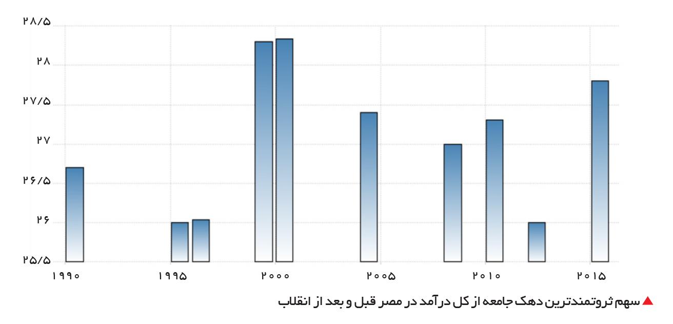 تجارت- فردا-  سهم ثروتمندترین دهک جامعه از کل درآمد در مصر قبل و بعد از انقلاب
