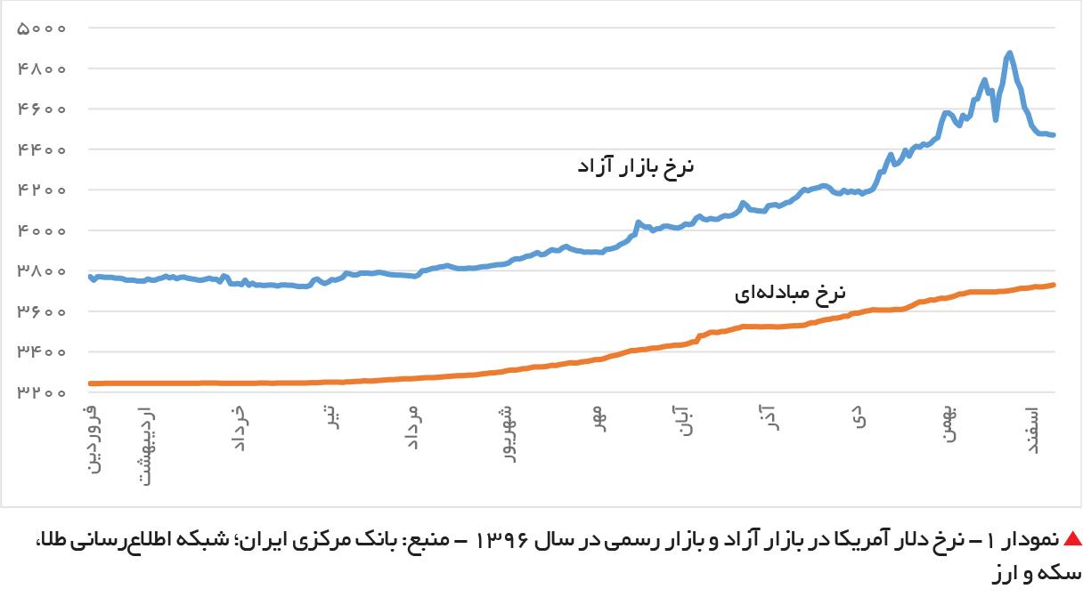 تجارت- فردا-  نمودار 1- نرخ دلار آمریکا در بازار آزاد و بازار رسمی در سال 1396 - منبع: بانک مرکزی ایران؛ شبکه اطلاعرسانی طلا، سکه و ارز
