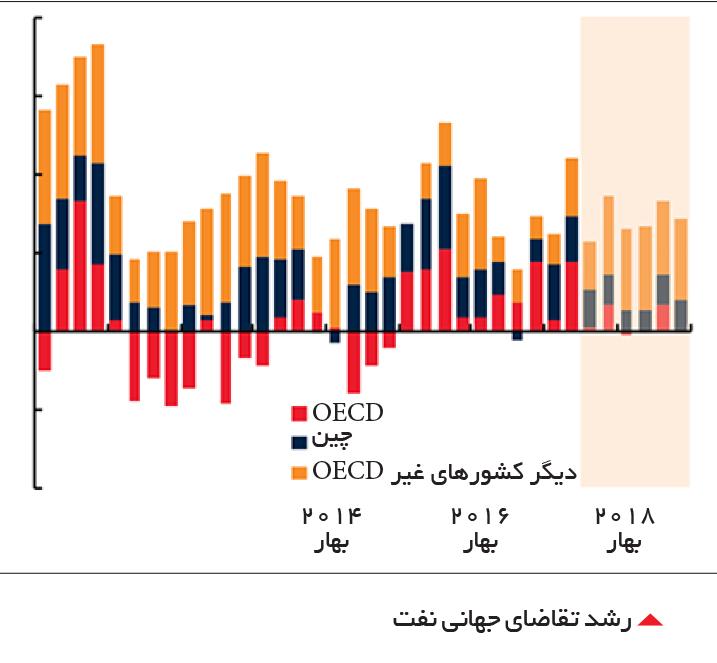 تجارت- فردا-  رشد تقاضای جهانی نفت
