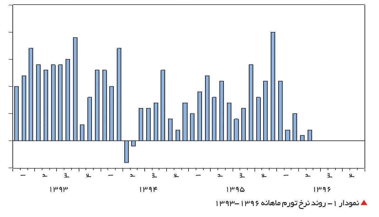 تجارت- فردا-  نمودار 1- روند نرخ تورم ماهانه 1396-1393