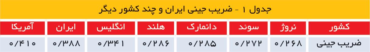 تجارت فردا- جدول 1 – ضریب جینی ایران و چند کشور دیگر