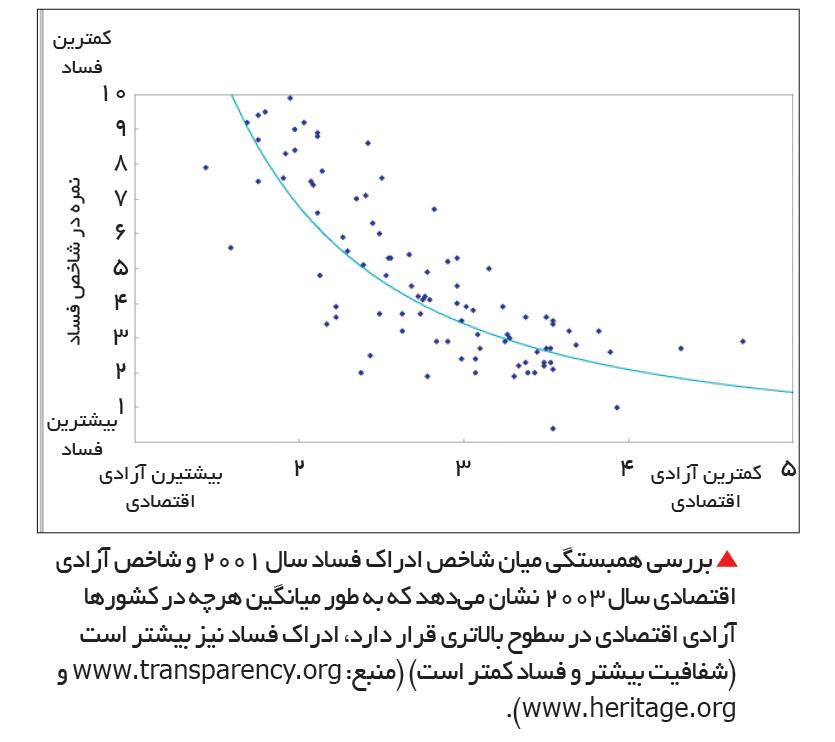 تجارت- فردا-  بررسی همبستگی میان شاخص ادراک فساد سال 2001 و شاخص آزادی اقتصادی سال 2003