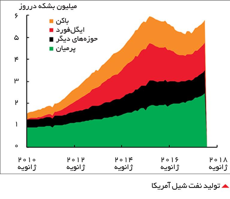 تجارت- فردا-  تولید نفت شیل آمریکا