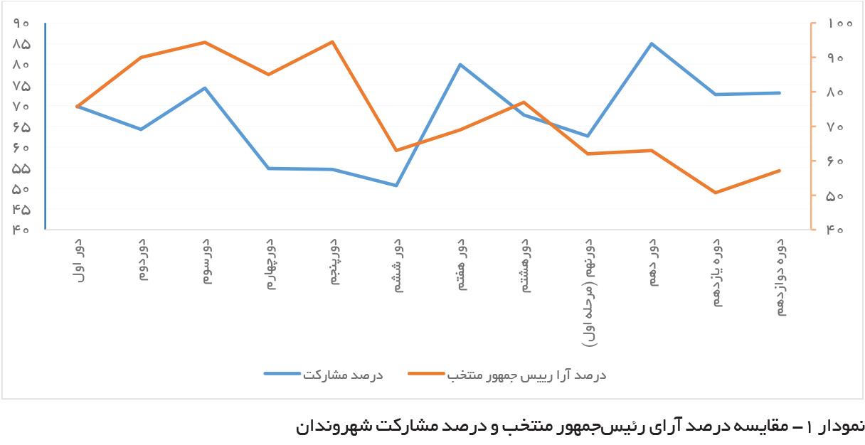 تجارت- فردا- نمودار -1 مقایسه درصد آرای رئیسجمهور منتخب و درصد مشارکت شهروندان