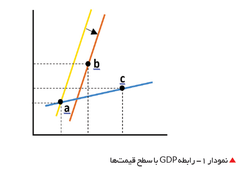 تجارت- فردا-  رابطه GDP با سطح قیمتها
