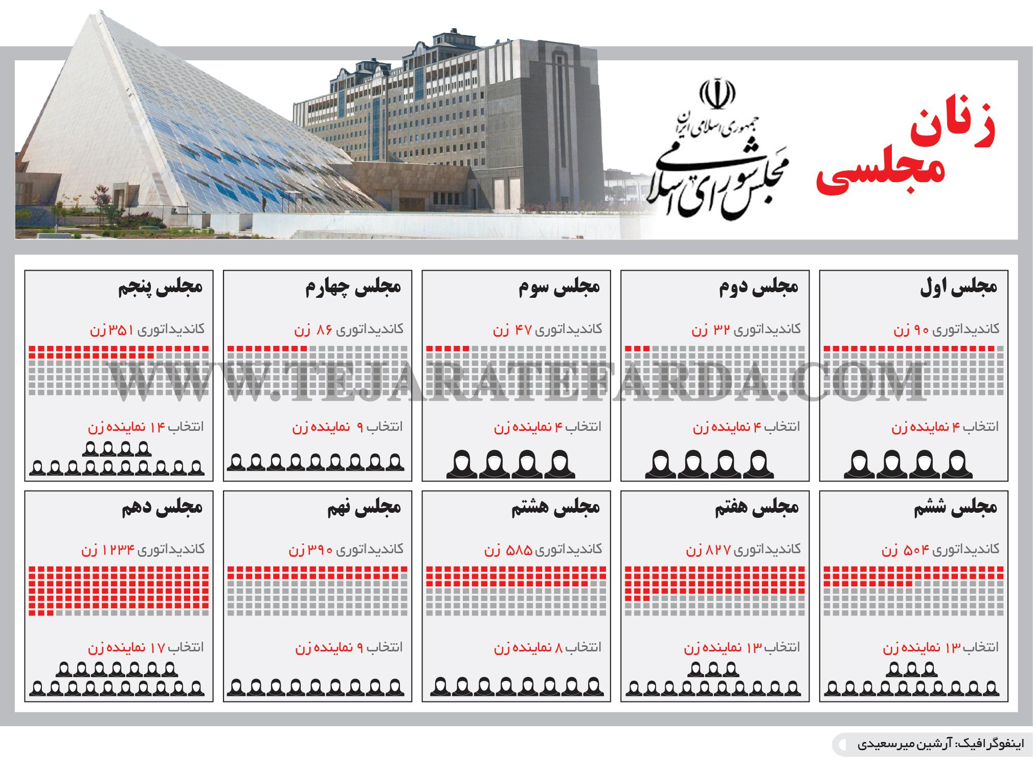تجارت- فردا- زنان مجلسی (اینفوگرافیک)