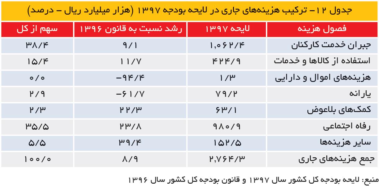 تجارت- فردا- جدول ۱۲- ترکیب هزینههای جاری در لایحه بودجه 1397 (هزار میلیارد ریال - درصد)