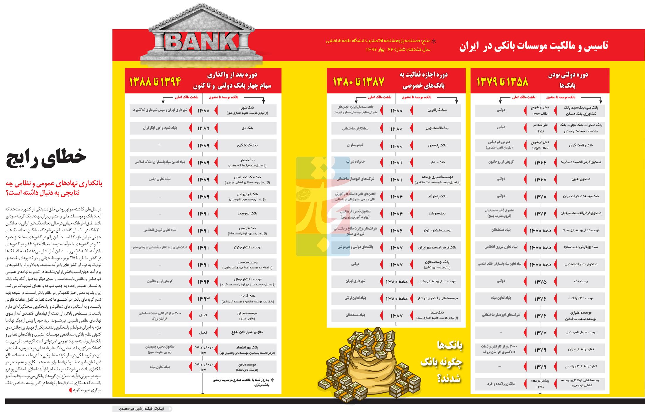 تجارت- فردا- تاسیس و مالکیت موسسات بانکی در  ایران (اینفوگرافیک)