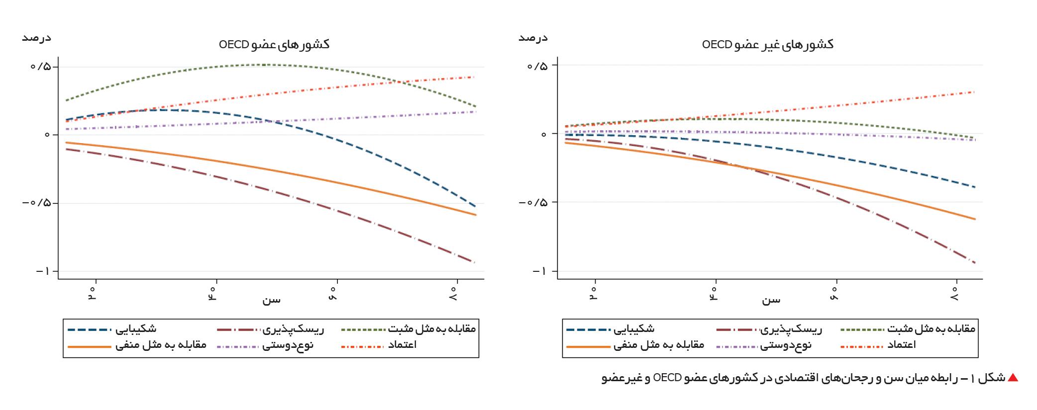 تجارت- فردا-  شکل 1- رابطه میان سن و رجحانهای اقتصادی در کشورهای عضو OECD و غیرعضو
